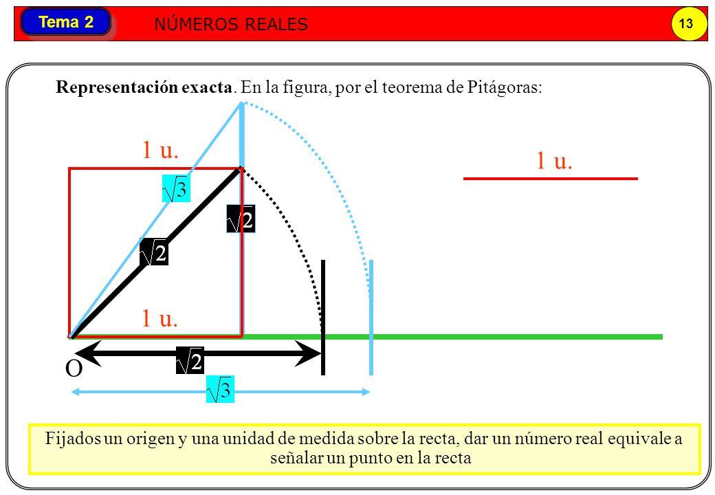 Representación exacta. En la figura, por el teorema de Pitágoras:
