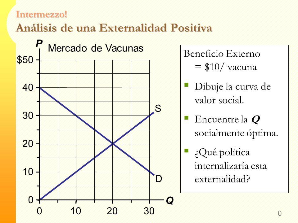 Intermezzo! Análisis de una Externalidad Positiva