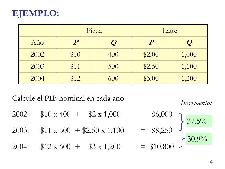 EJEMPLO: Calcule el PIB nominal en cada año: