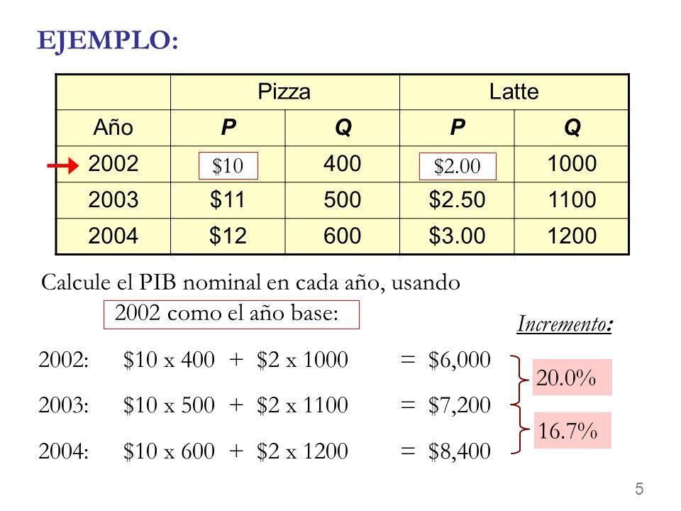 EJEMPLO: Pizza. Latte. Año. P. Q. 2002. $10. 400. $2.00. 1000. 2003. $11. 500. $2.50. 1100.
