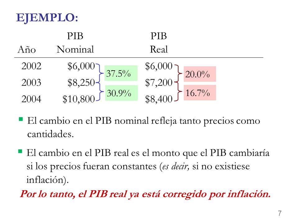 Por lo tanto, el PIB real ya está corregido por inflación.