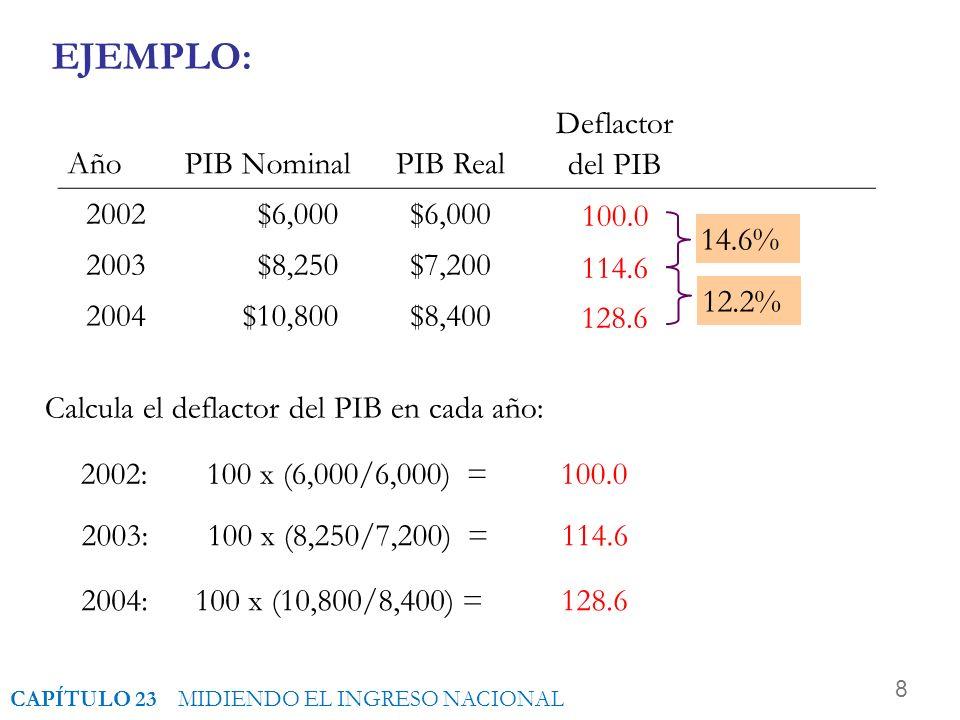 EJEMPLO: 14.6% 12.2% Año PIB Nominal PIB Real Deflactor del PIB 2002