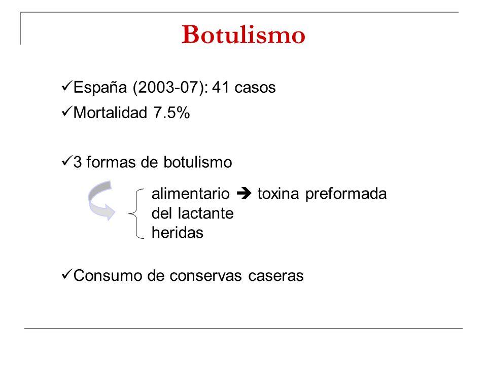 Botulismo España (2003-07): 41 casos Mortalidad 7.5%