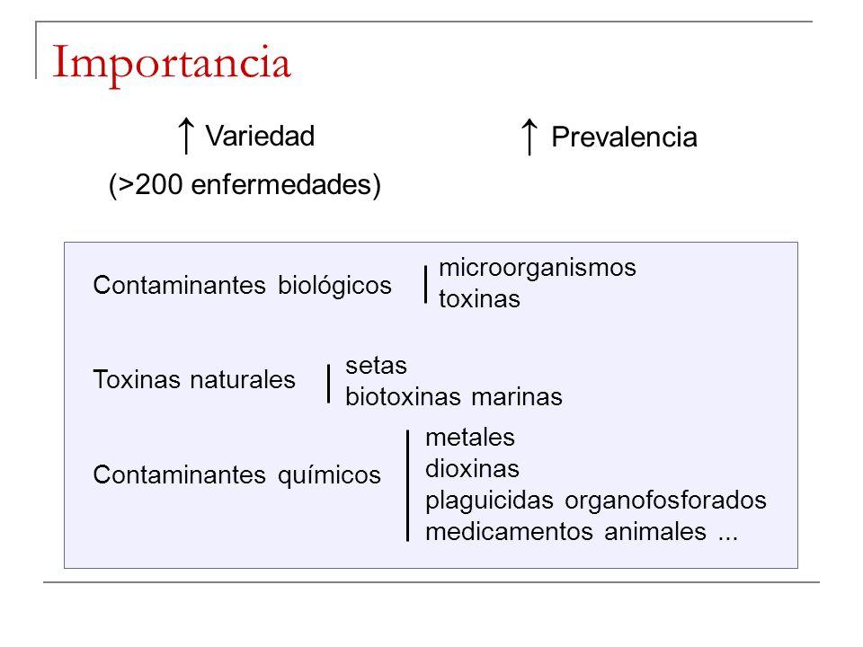 Importancia ↑ Variedad ↑ Prevalencia (>200 enfermedades)