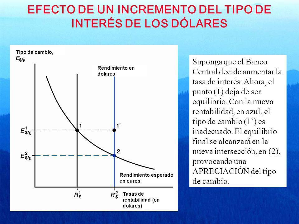 EFECTO DE UN INCREMENTO DEL TIPO DE INTERÉS DE LOS DÓLARES