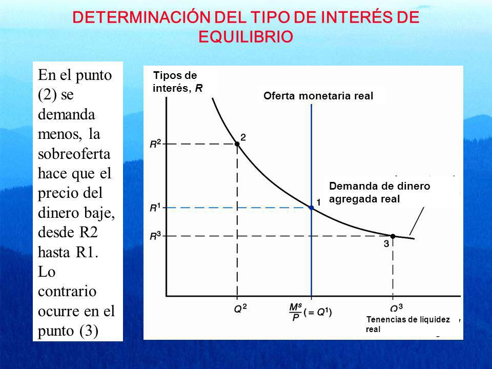 DETERMINACIÓN DEL TIPO DE INTERÉS DE EQUILIBRIO