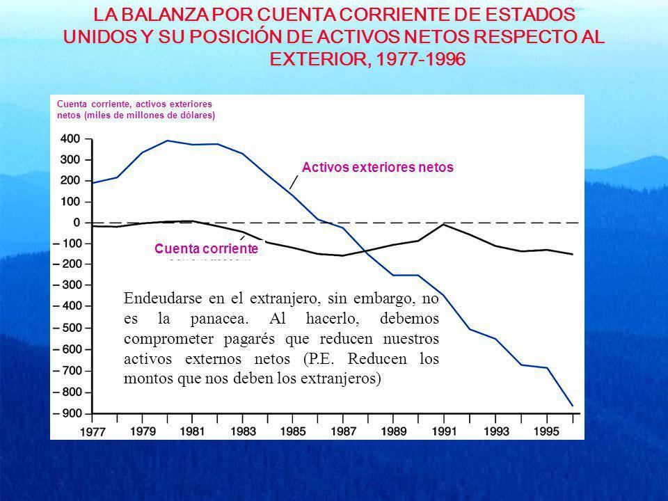 LA BALANZA POR CUENTA CORRIENTE DE ESTADOS UNIDOS Y SU POSICIÓN DE ACTIVOS NETOS RESPECTO AL EXTERIOR, 1977-1996