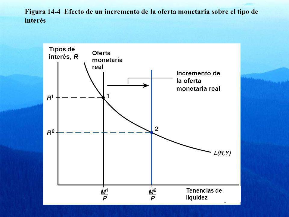 Figura 14-4 Efecto de un incremento de la oferta monetaria sobre el tipo de interés
