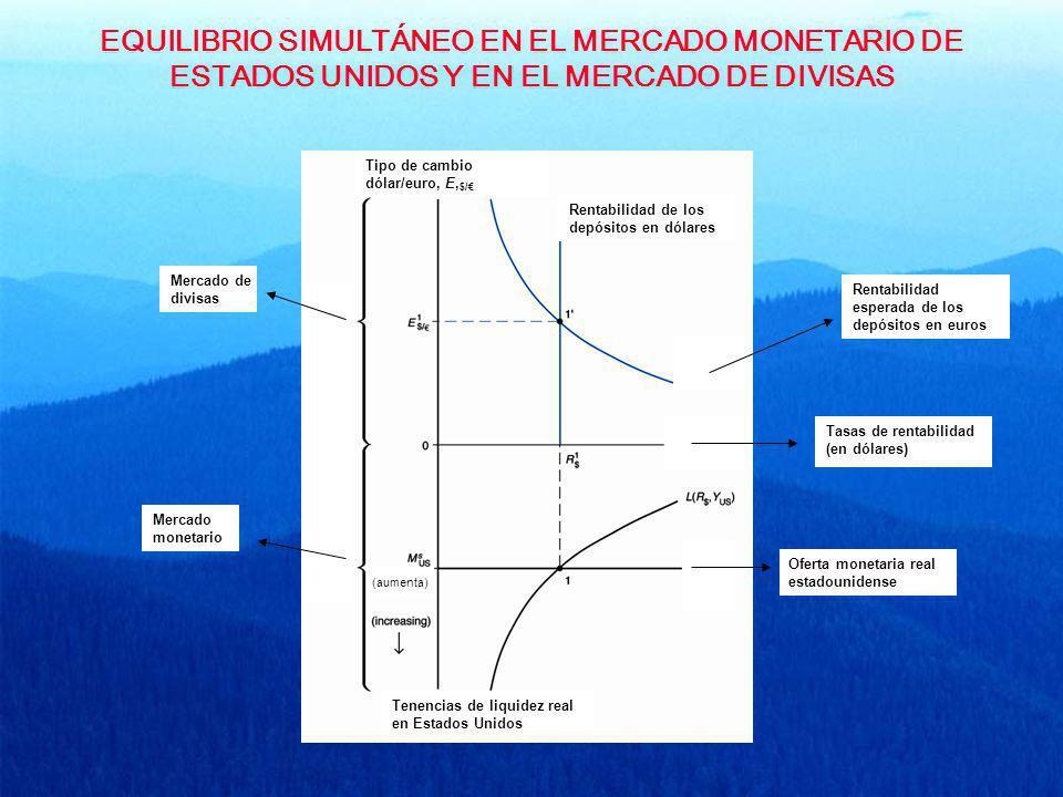 EQUILIBRIO SIMULTÁNEO EN EL MERCADO MONETARIO DE ESTADOS UNIDOS Y EN EL MERCADO DE DIVISAS