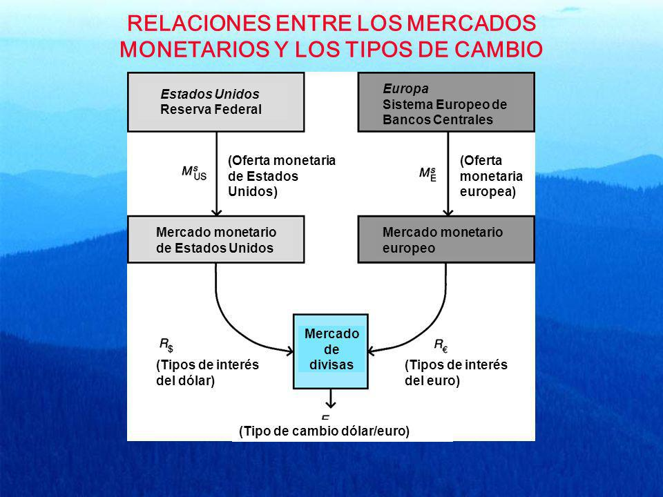 RELACIONES ENTRE LOS MERCADOS MONETARIOS Y LOS TIPOS DE CAMBIO