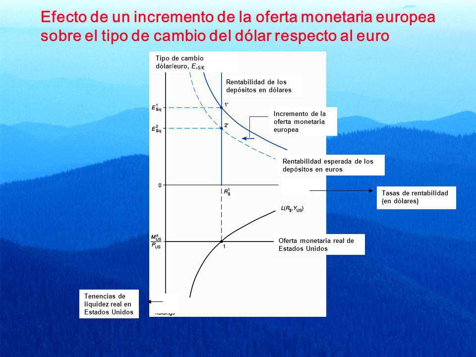 Efecto de un incremento de la oferta monetaria europea sobre el tipo de cambio del dólar respecto al euro