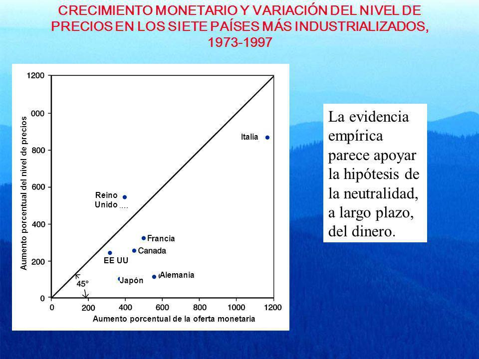 CRECIMIENTO MONETARIO Y VARIACIÓN DEL NIVEL DE PRECIOS EN LOS SIETE PAÍSES MÁS INDUSTRIALIZADOS, 1973-1997