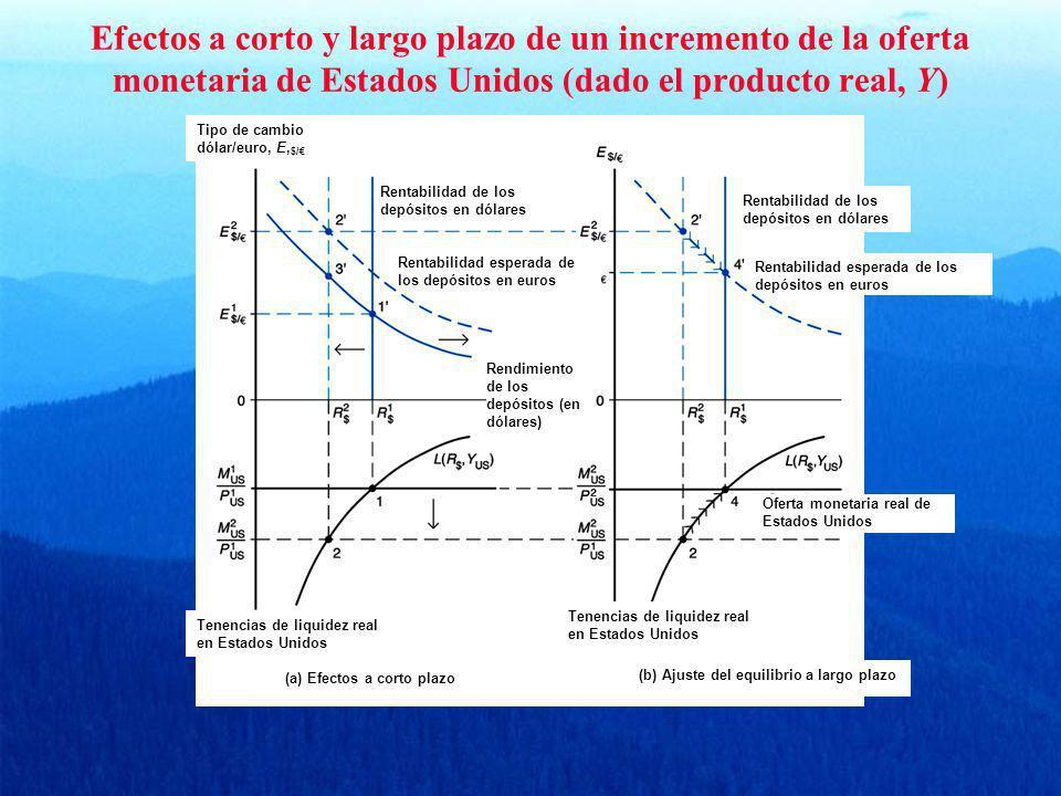 Efectos a corto y largo plazo de un incremento de la oferta monetaria de Estados Unidos (dado el producto real, Y)