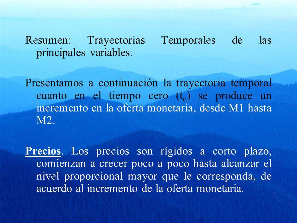 Resumen: Trayectorias Temporales de las principales variables.