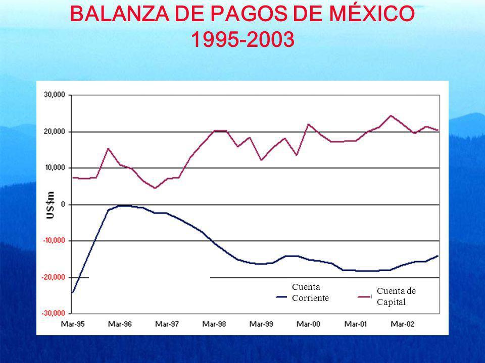 BALANZA DE PAGOS DE MÉXICO 1995-2003