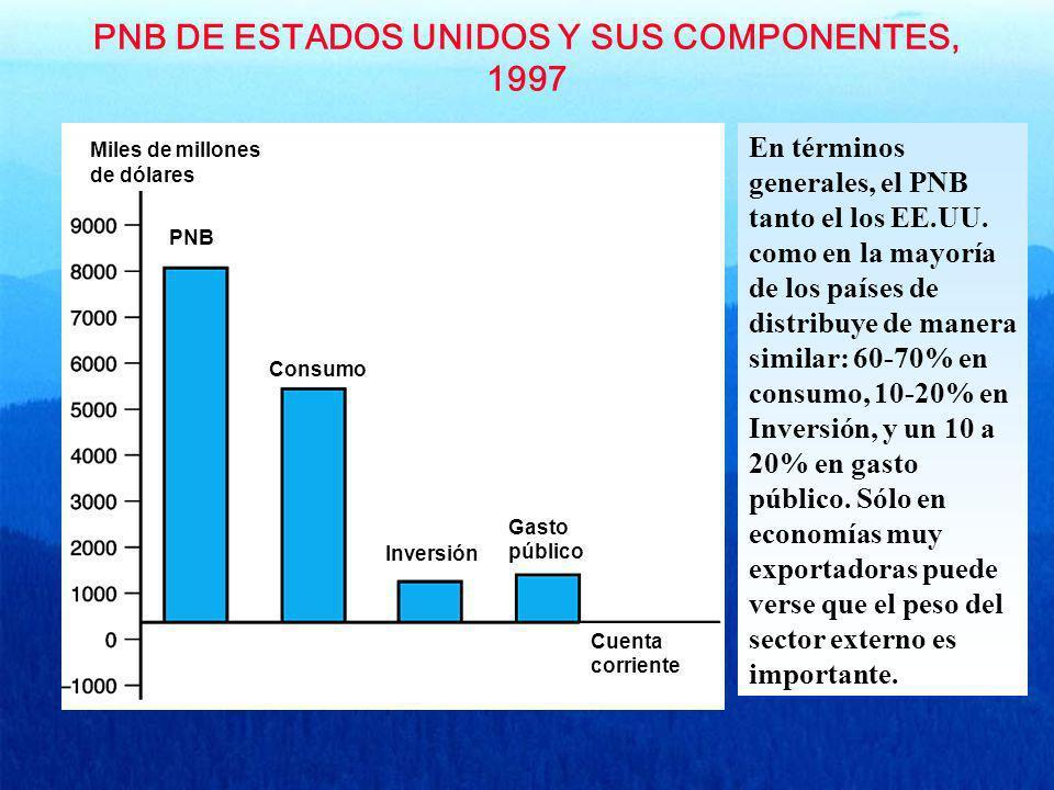 PNB DE ESTADOS UNIDOS Y SUS COMPONENTES, 1997