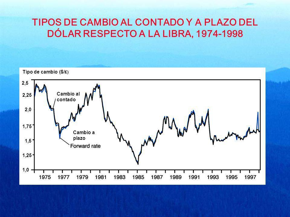 TIPOS DE CAMBIO AL CONTADO Y A PLAZO DEL DÓLAR RESPECTO A LA LIBRA, 1974-1998