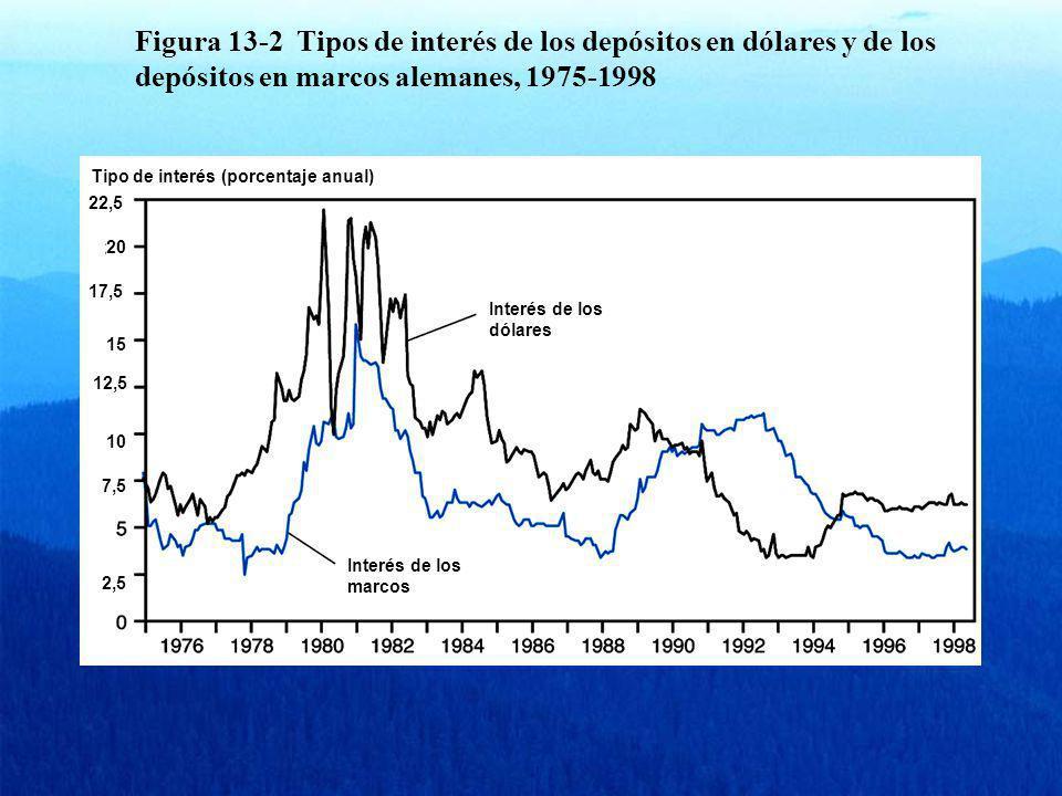 Figura 13-2 Tipos de interés de los depósitos en dólares y de los depósitos en marcos alemanes, 1975-1998