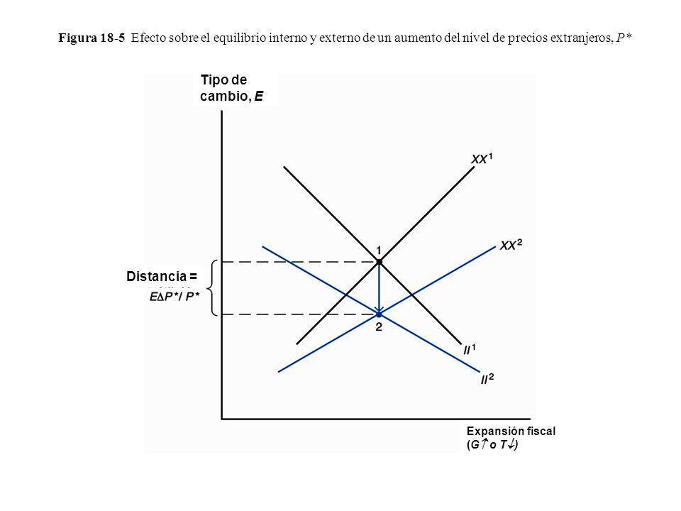Figura 18-5 Efecto sobre el equilibrio interno y externo de un aumento del nivel de precios extranjeros, P*