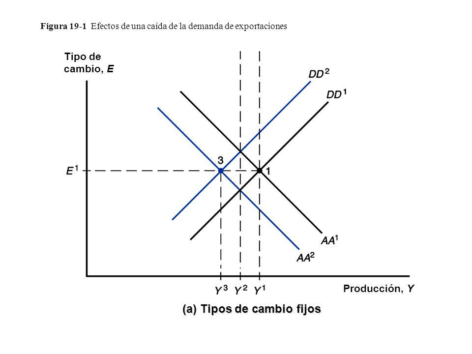 Figura 19-1 Efectos de una caída de la demanda de exportaciones