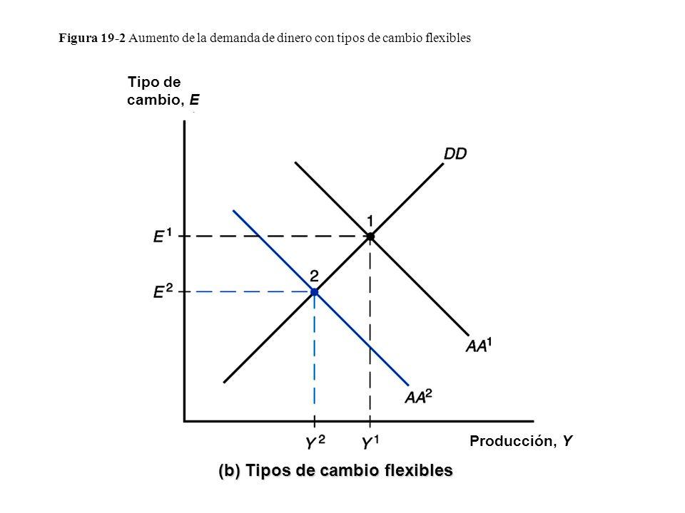 (b) Tipos de cambio flexibles