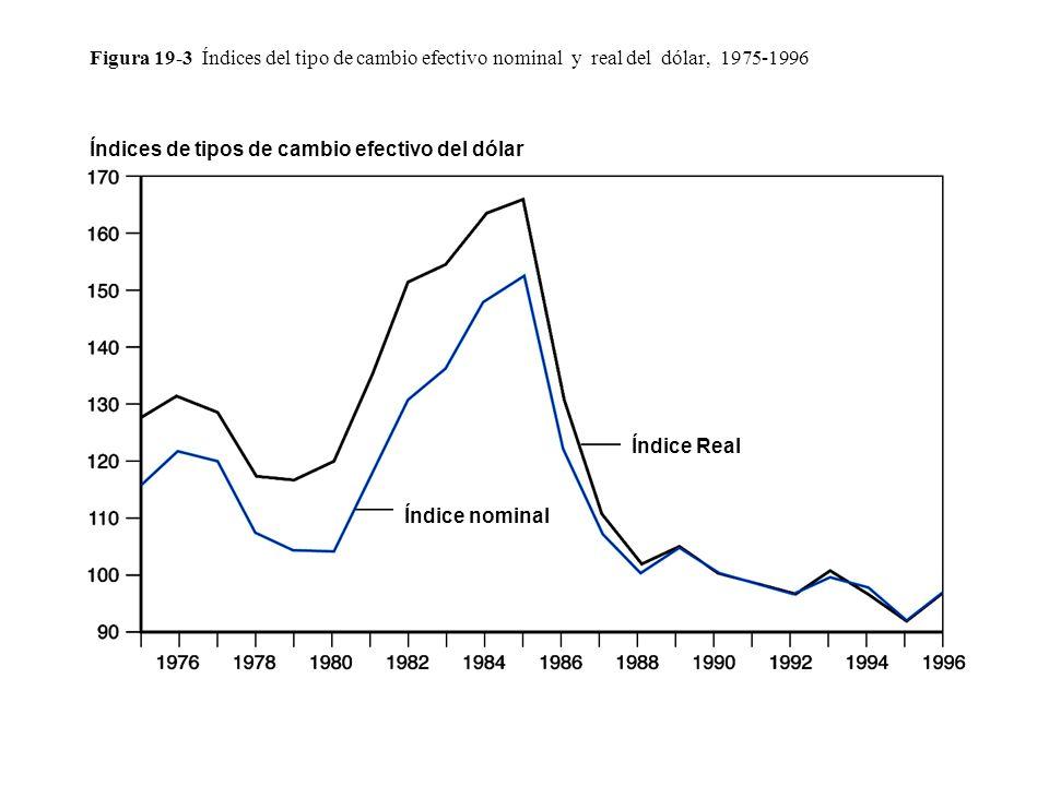 Figura 19-3 Índices del tipo de cambio efectivo nominal y real del dólar, 1975-1996