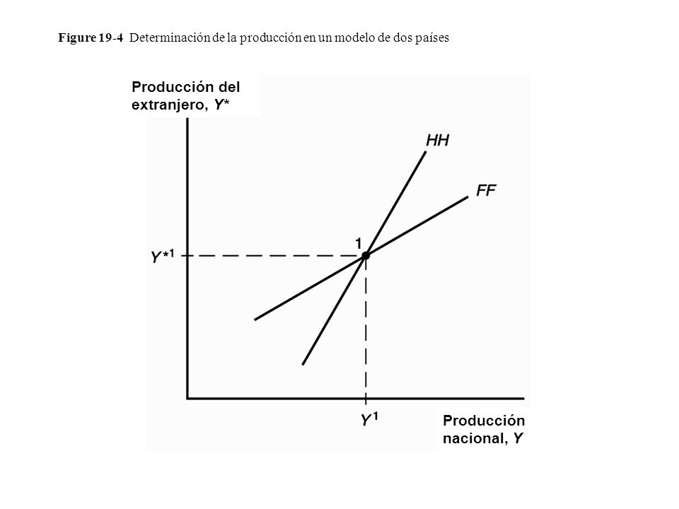 Figure 19-4 Determinación de la producción en un modelo de dos países