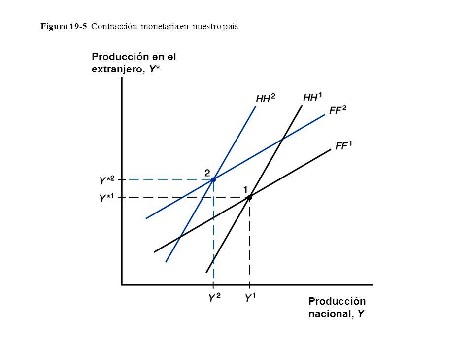 Figura 19-5 Contracción monetaria en nuestro país