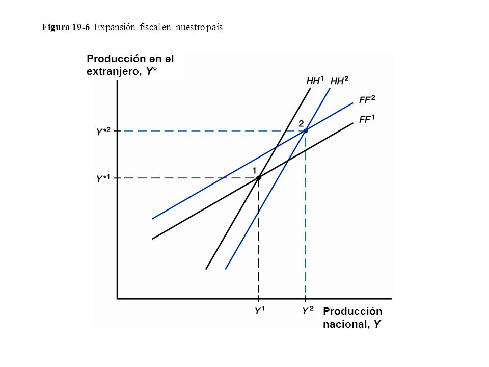 Figura 19-6 Expansión fiscal en nuestro país