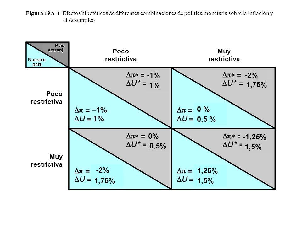 Figura 19A-1 Efectos hipotéticos de diferentes combinaciones de política monetaria sobre la inflación y el desempleo