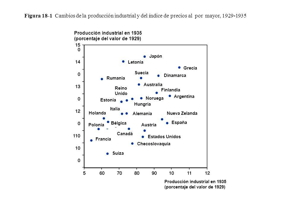 Figura 18-1 Cambios de la producción industrial y del índice de precios al por mayor, 1929-1935
