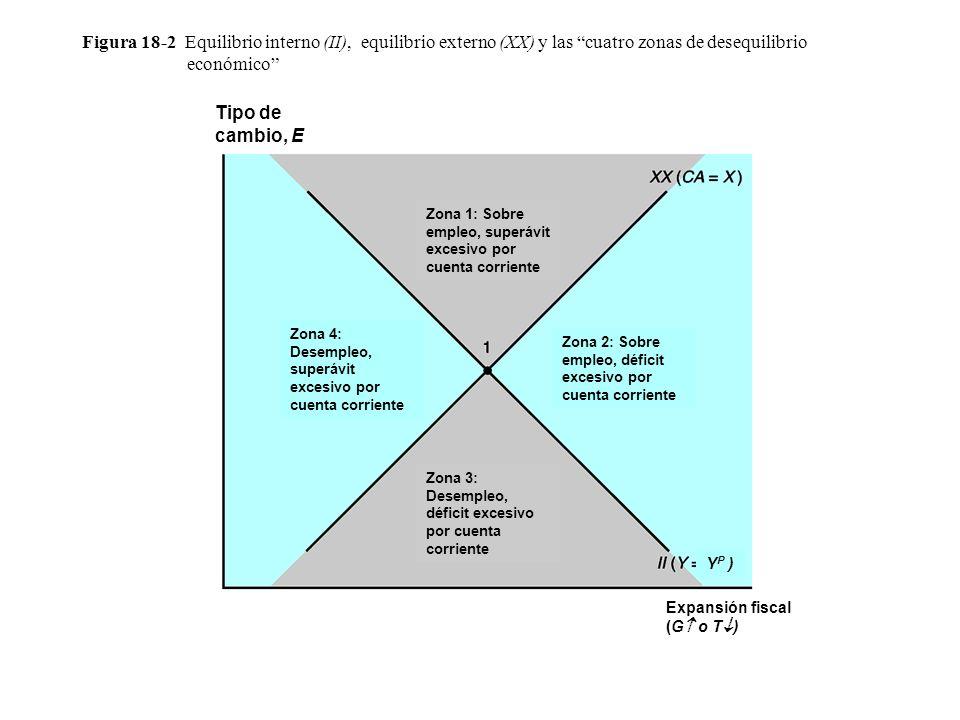 Figura 18-2 Equilibrio interno (II), equilibrio externo (XX) y las cuatro zonas de desequilibrio económico