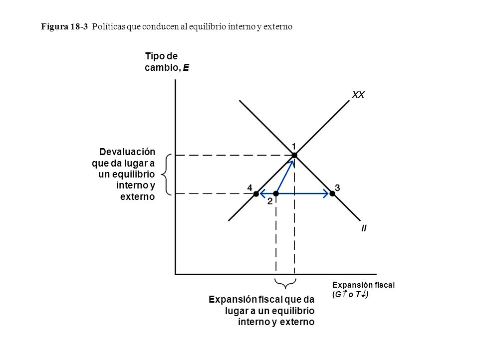 Figura 18-3 Políticas que conducen al equilibrio interno y externo