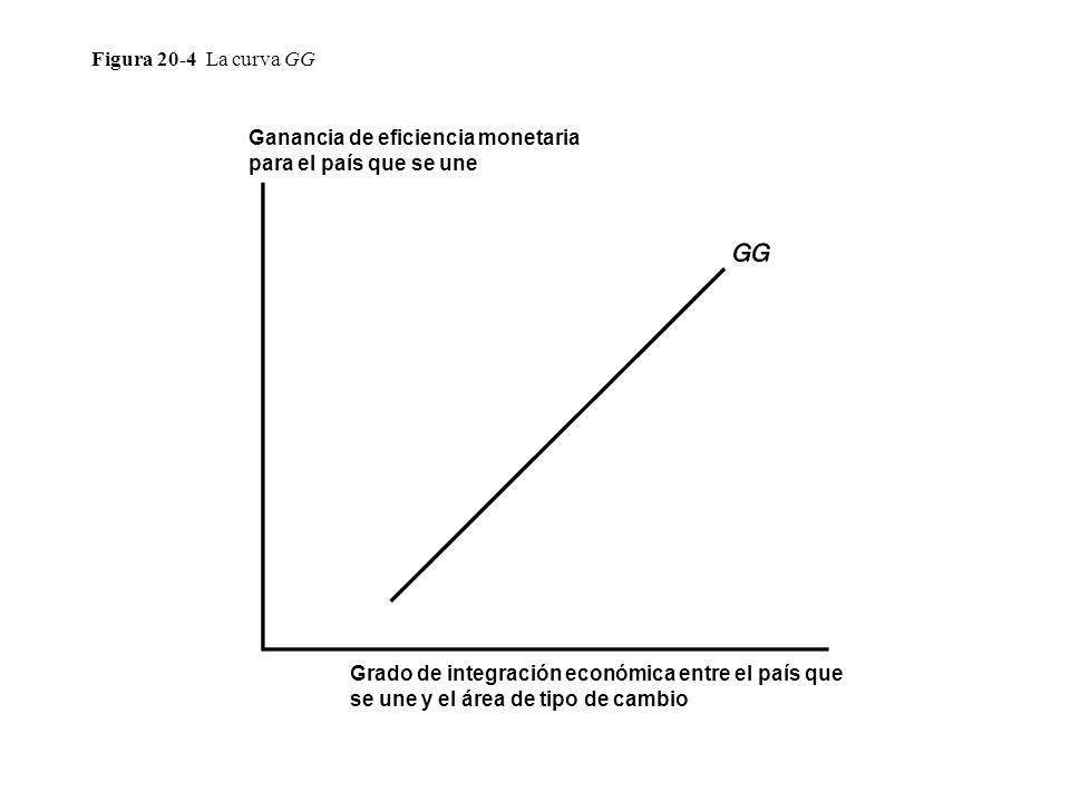 Figura 20-4 La curva GG Ganancia de eficiencia monetaria para el país que se une.