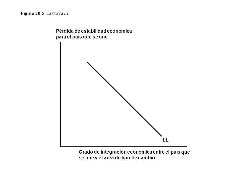 Figura 20-5 La curva LL Pérdida de estabilidad económica para el país que se une.