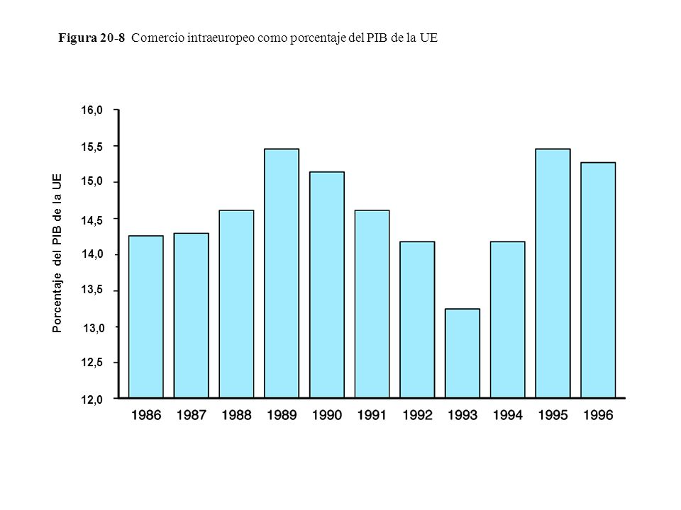 Figura 20-8 Comercio intraeuropeo como porcentaje del PIB de la UE