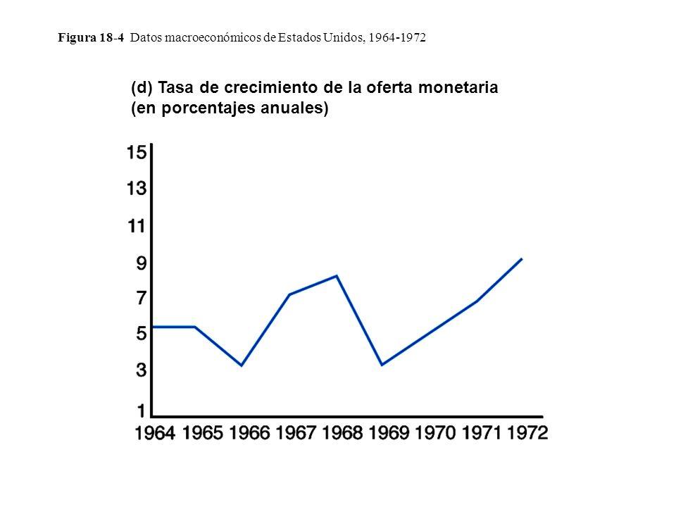 Figura 18-4 Datos macroeconómicos de Estados Unidos, 1964-1972