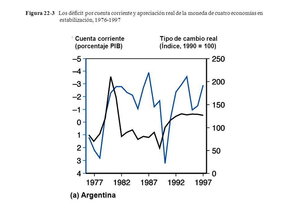 (a) Argentina Cuenta corriente (porcentaje PIB)