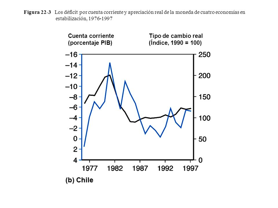 (b) Chile Cuenta corriente (porcentaje PIB)