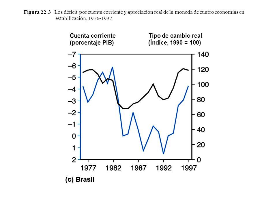 (c) Brasil Cuenta corriente (porcentaje PIB)