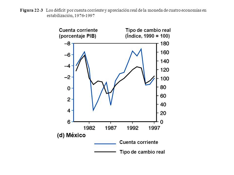 (d) México Cuenta corriente (porcentaje PIB)