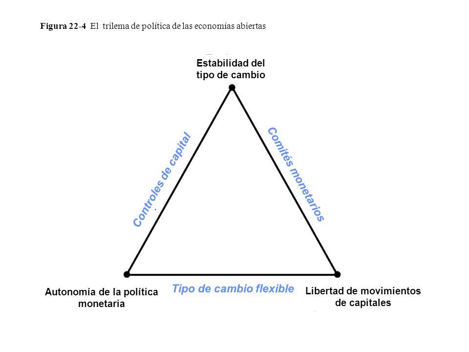 Figura 22-4 El trilema de política de las economías abiertas