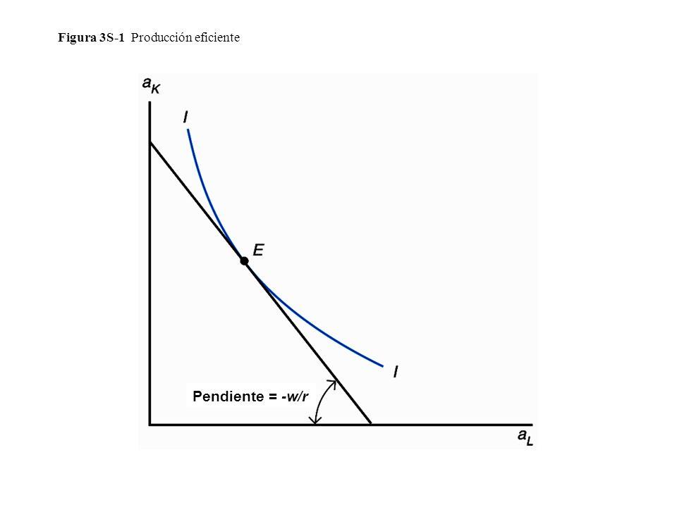 Figura 3S-1 Producción eficiente
