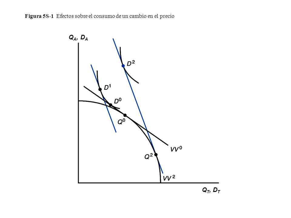 Figura 5S-1 Efectos sobre el consumo de un cambio en el precio