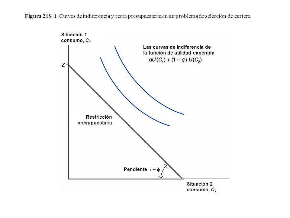 Figura 21S-1 Curvas de indiferencia y recta presupuestaria en un problema de selección de cartera