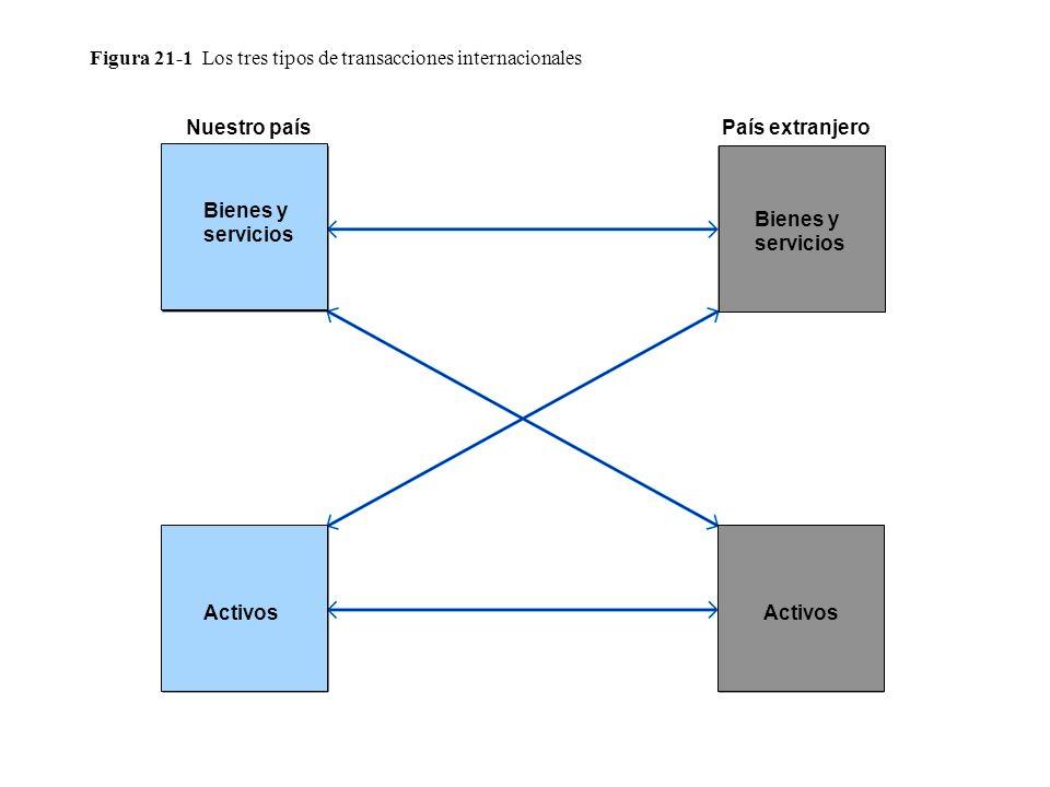 Figura 21-1 Los tres tipos de transacciones internacionales