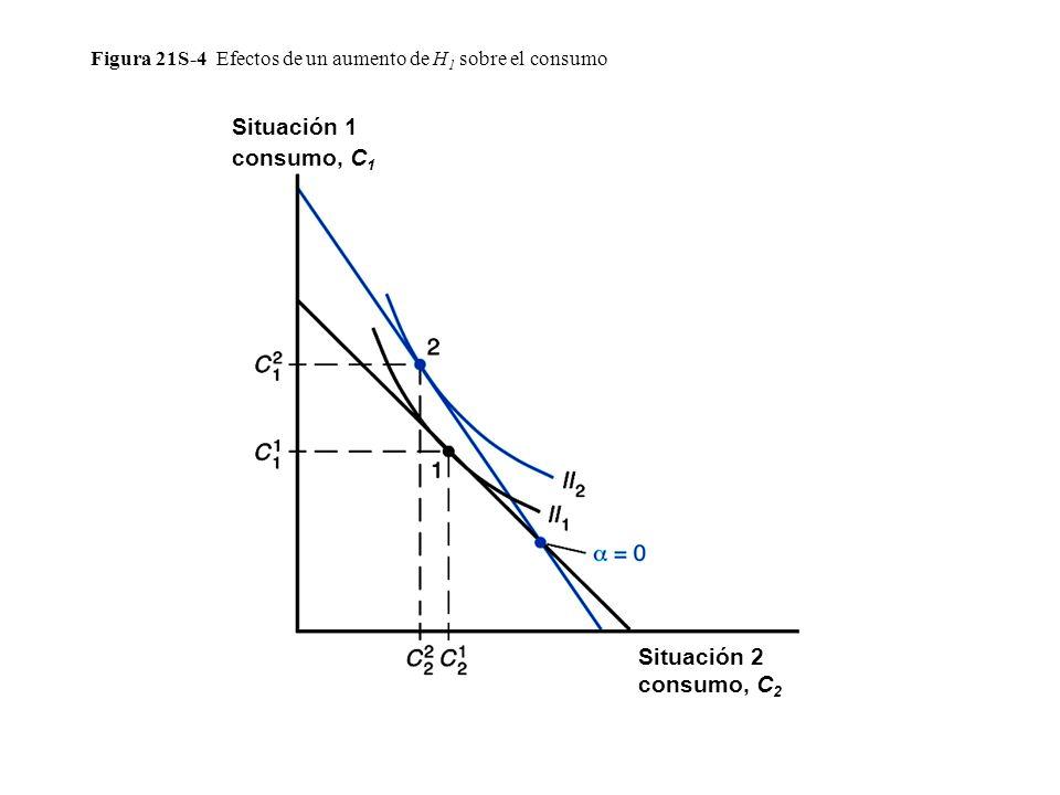 Figura 21S-4 Efectos de un aumento de H1 sobre el consumo