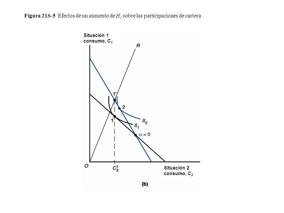 Figura 21S-5 Efectos de un aumento de H1 sobre las participaciones de cartera