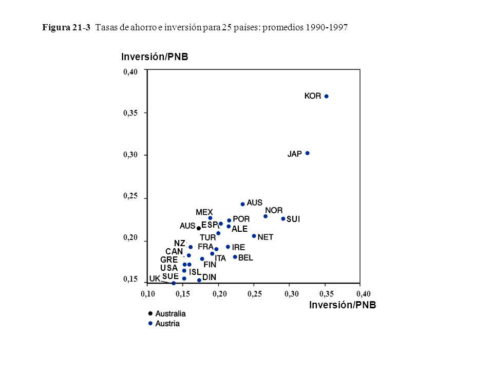 Figura 21-3 Tasas de ahorro e inversión para 25 países: promedios 1990-1997