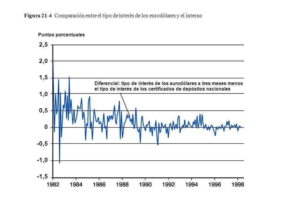 Figura 21-4 Comparación entre el tipo de interés de los eurodólares y el interno